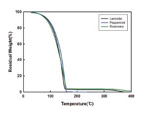 에센셜오일 열 안정성 및 지속시간 그래프