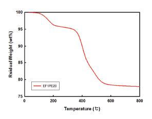 나노파우더 열 안정성 및 지속시간 그래프